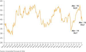 Grafico Confianza 2