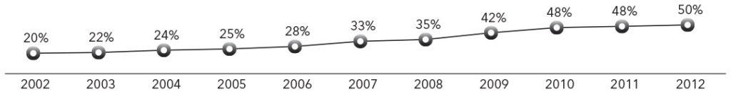 Grafico 1 Lavaque