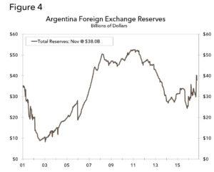 argentina-macri-Figure 3 y 4