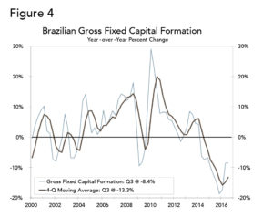 Microsoft Word - brazil-recession-3q2016-20161201.docx